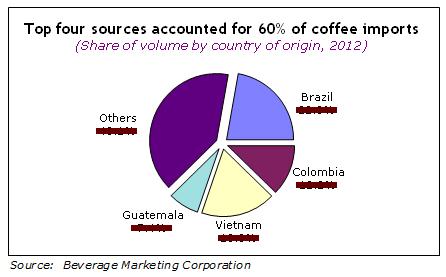 coffeeusgr.jpg